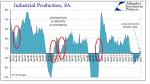 Industrial Production YoY, Jun 1995 - Jan 2017