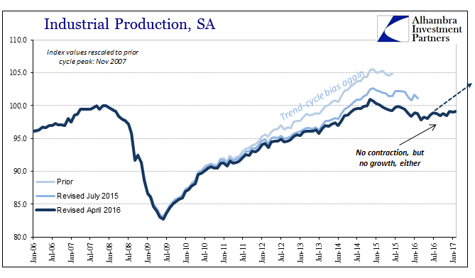 Industrial Production Index Values, Jan 2006 - Jan 2017