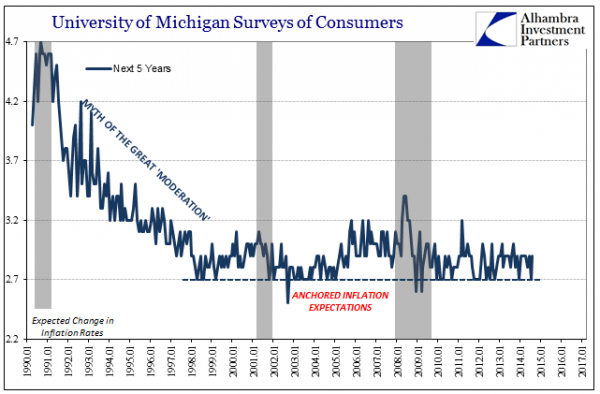 University of Michigan Surveys of Consumers Inflation Expectations, Jan 1990 - 2017