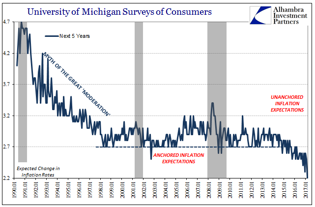 University of Michigan Surveys of Consumers Unanchored Inflation Expectations, Jan 1990 - 2017