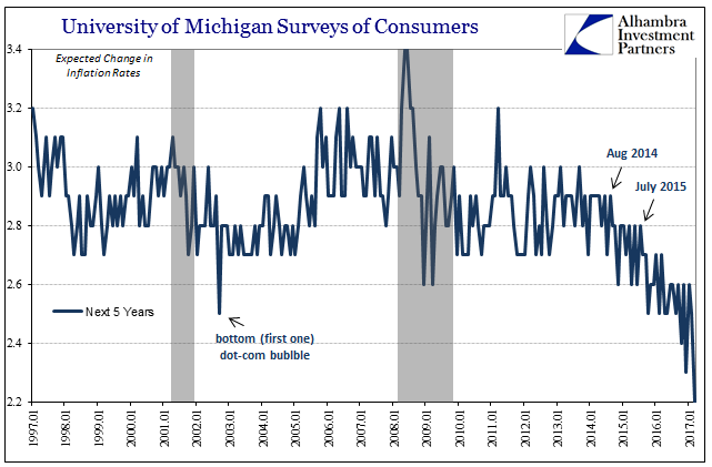 University of Michigan Surveys of Consumers Expected Changes, Jan 1997 - 2017