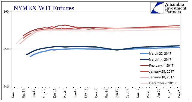 NYMEX WTI Futures 2016-2020