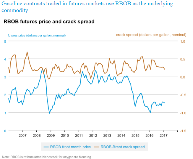 RBOB futures price and crack spread