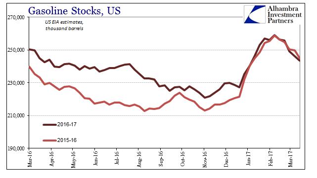 Gasoline Stocks US 2016-2017