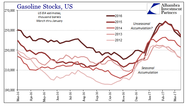 Gasoline Stocks US 2016-2017