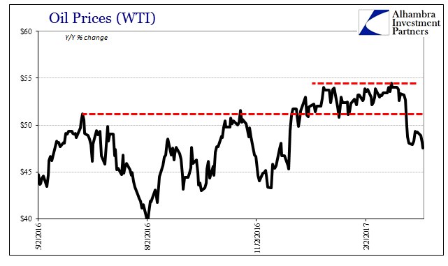 Oil Prices (WTI) 2016-2017