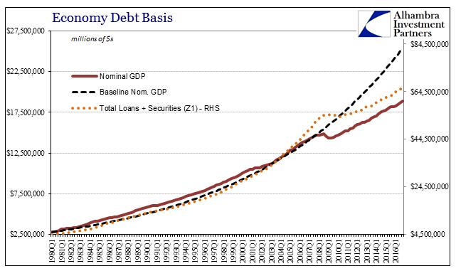 Credit GDP Baseline, Q1 1980 - 2016
