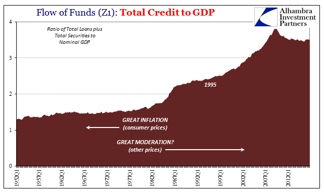 Credit to GDP, Q1 1952 - 2013