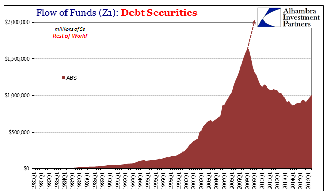 Z1 Debt Securities ROW ABS, 1980 - 2016