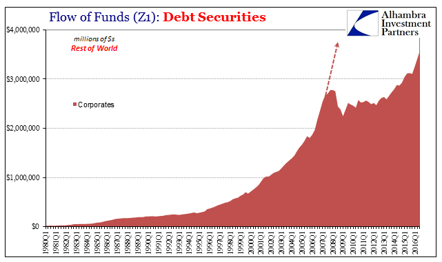 Z1 Debt Securities ROW Corp, 1980 - 2016