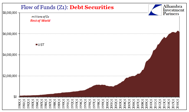 Debt Securities ROW UST, 1980 - 2016