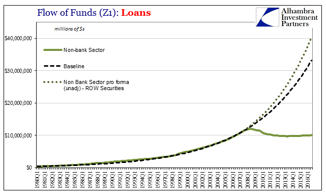 Debt Securities ROW pro forma Nonbank Loans pro forma, 1980 - 2016