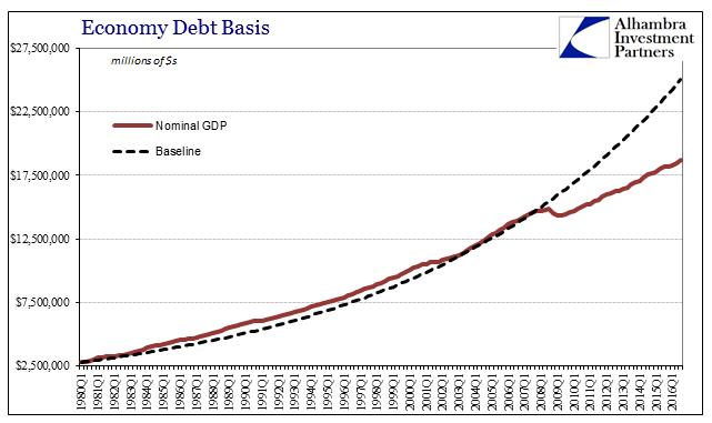 GDP Baseline, 1980 - 2016