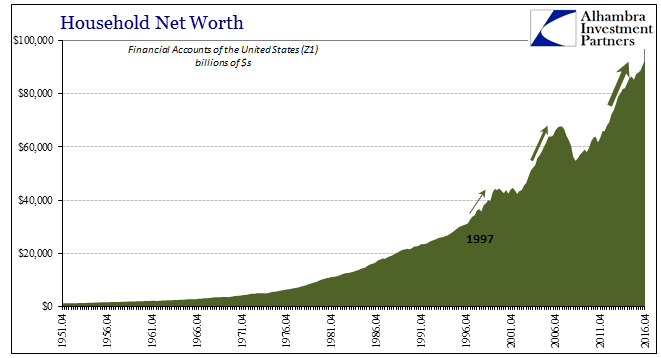 Household Net Worth, April 1951 - 2016