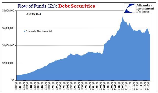 Z1 Total Debt Securities Domestic Non Financial, 1980 - 2016