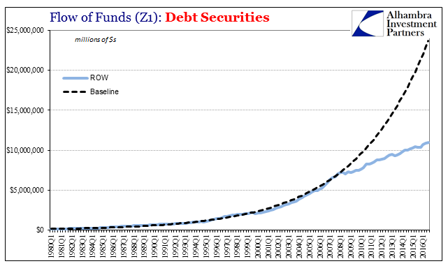 Z1 Total Debt Securities ROW Baseline, 1980 - 2016