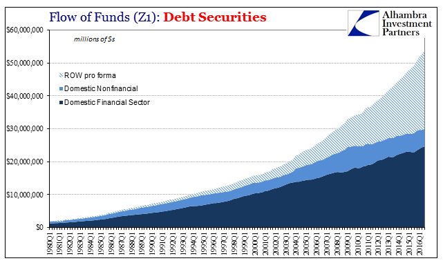 Total Debt Securities ROW pro forma Total, 1980 - 2016