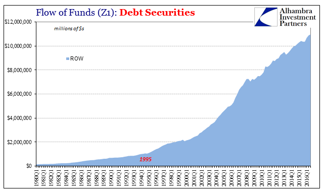 Z1 Total Debt Securities ROW, 1980 - 2016