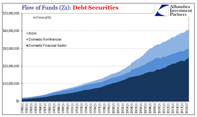 Z1 Total Debt Securities, 1980 - 2016