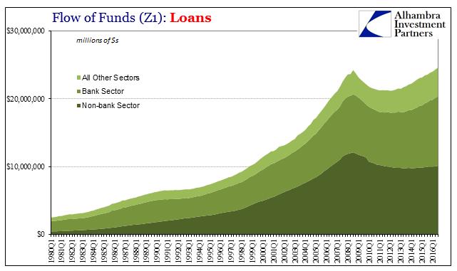 Z1 Total Loans, 1980 - 2016