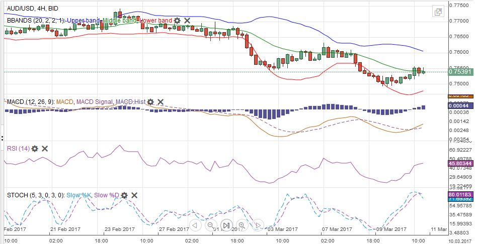 AUD/USD with Technical Indicators, March 06 - 11