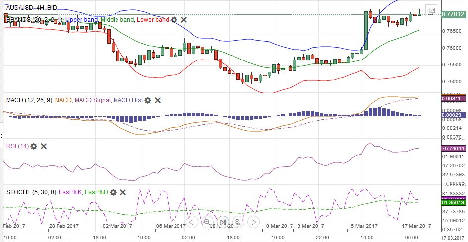 AUD/USD with Technical Indicators, March 13 - 18