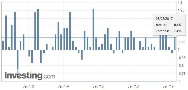 Australia Retail Sales, February 2017