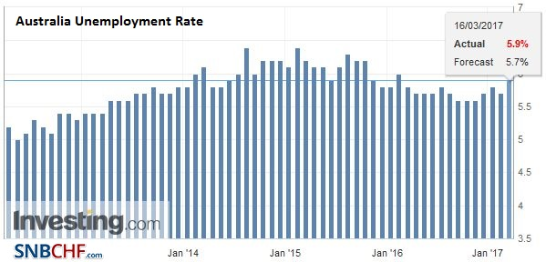 Australia Unemployment Rate, February 2017