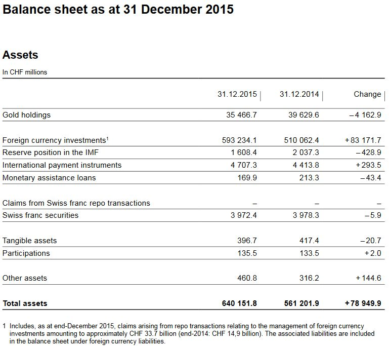 Balance sheet as at 31 December 2015