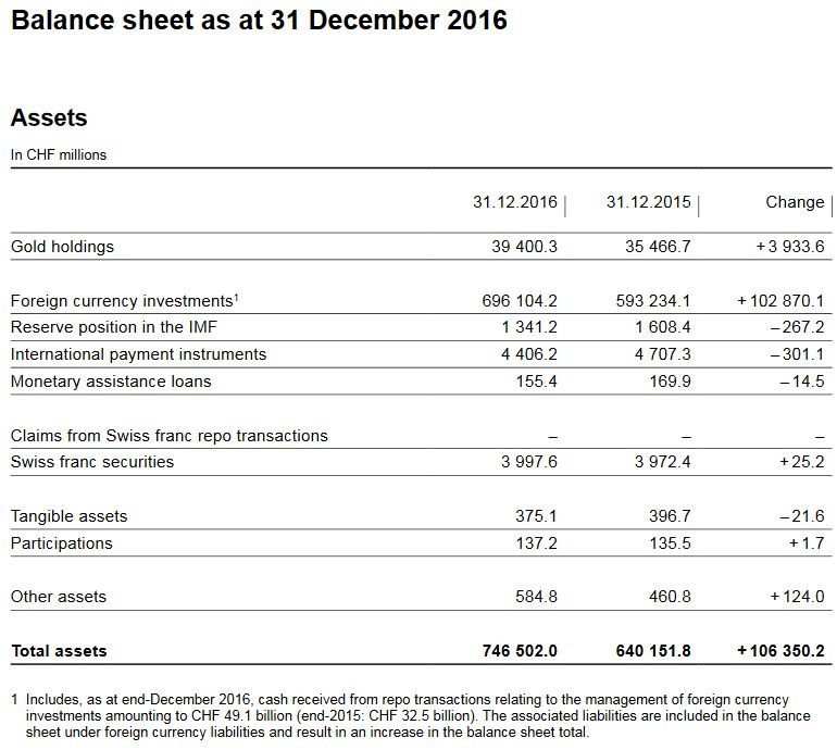 Balance sheet as at 31 December 2016