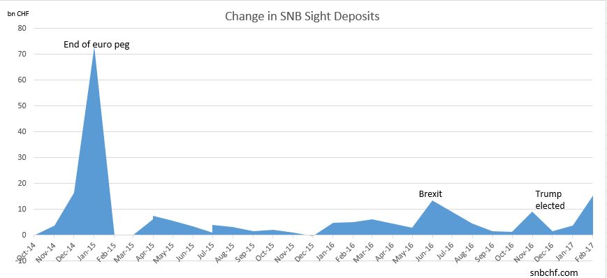 SNB Sight Deposits are a proxy of SNB interventions