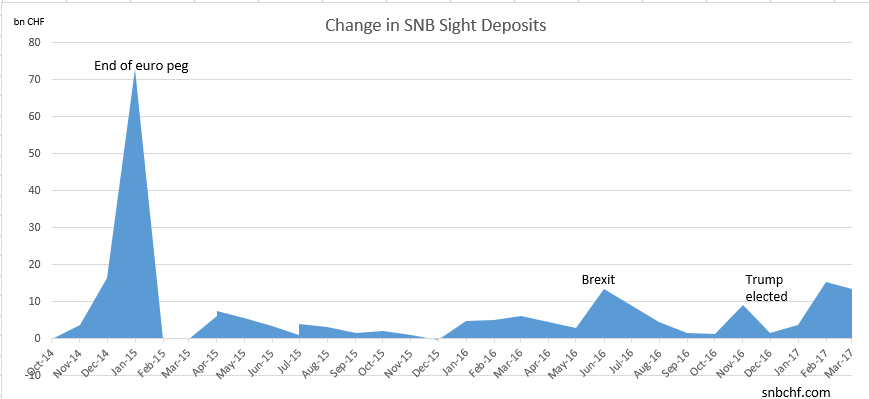 Change in SNB Sight Deposits March 2017