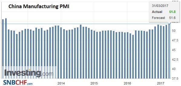 China Manufacturing PMI, March 2017
