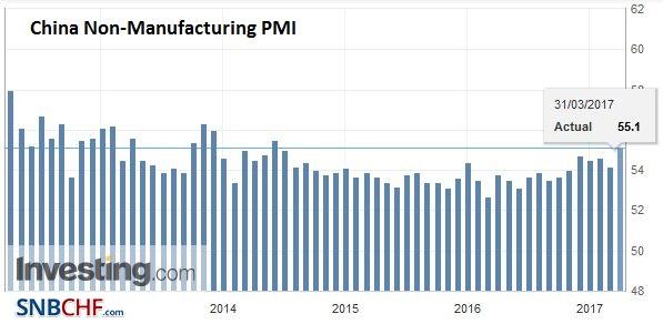 China Non-Manufacturing PMI, March 2017