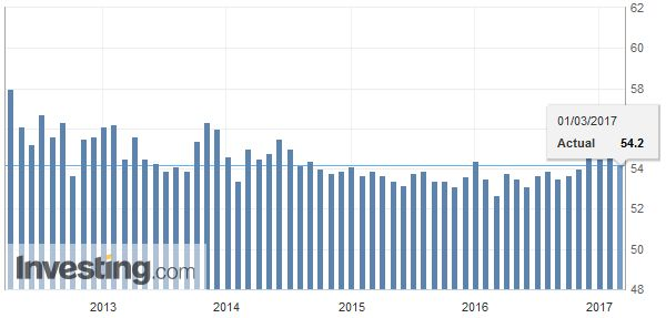 China Non-Manufacturing PMI, February 2017