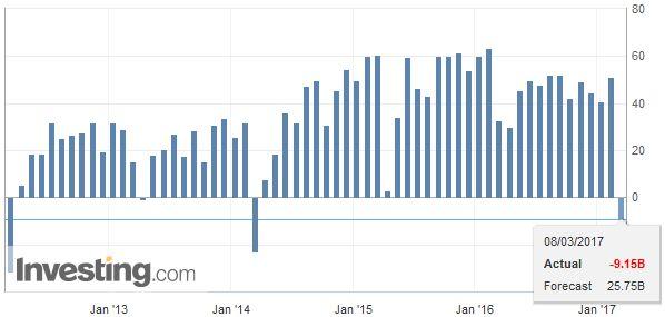 China Trade Balance (USD), February 2017