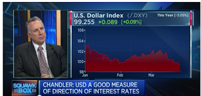 Chandler speaks about US Dollar