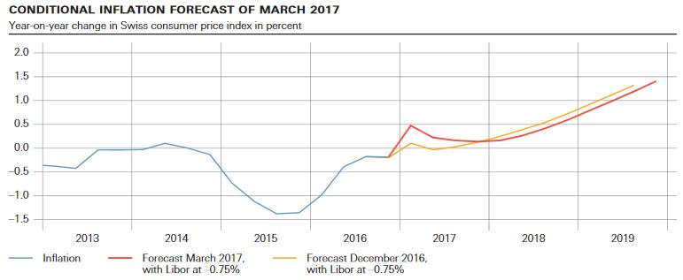 Conditional Inflation Forecast, March 2017