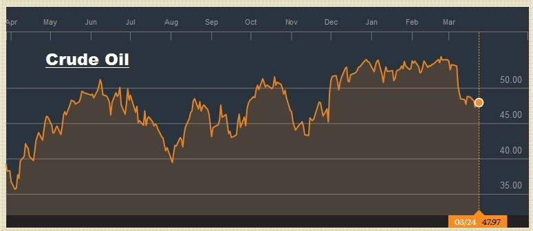 Crude Oil, March 2016 - March 2017