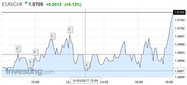 EUR/CHF - Euro Swiss Franc, March 31