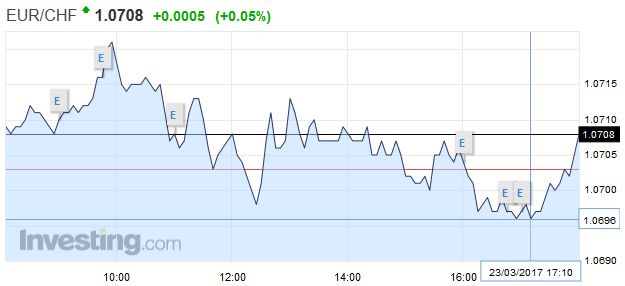 EUR/CHF - Euro Swiss Franc, March 23