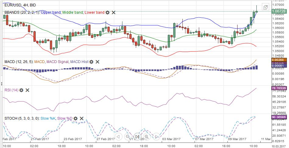 EUR/USD with Technical Indicators, March 06 - 11