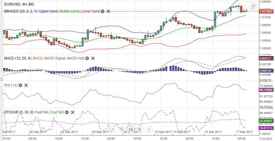 EUR/USD with Technical Indicators, March 11 - 18
