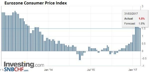 Eurozone Consumer Price Index (CPI) YoY, March 2017