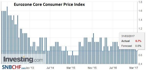 Eurozone Core Consumer Price Index (CPI) YoY, February 2017