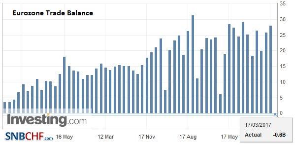 Eurozone Trade Balance, January 2017