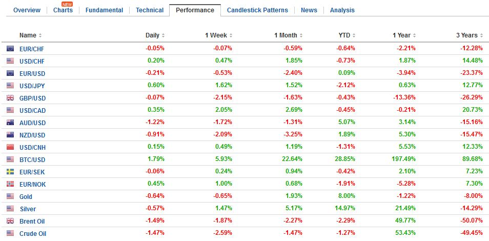 FX Performance, March 02