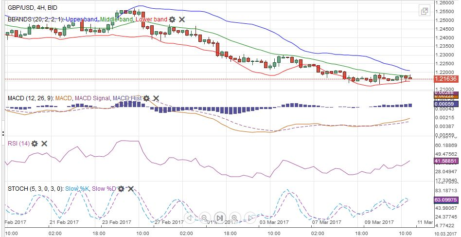 GBP/USD with Technical Indicators, March 06 - 11