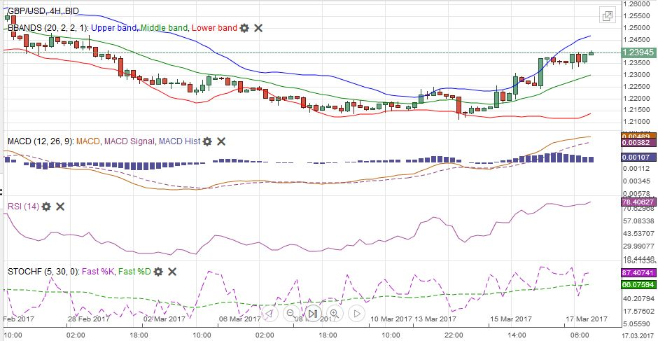 GBP/USD with Technical Indicators, March 13 - 18