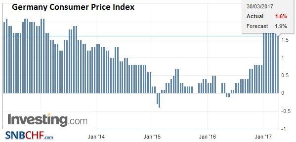Germany Consumer Price Index (CPI) YoY, March 2017